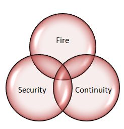 fire safety convergence