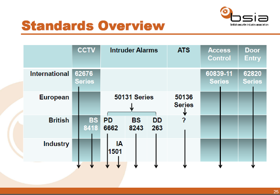BSIA standards overview