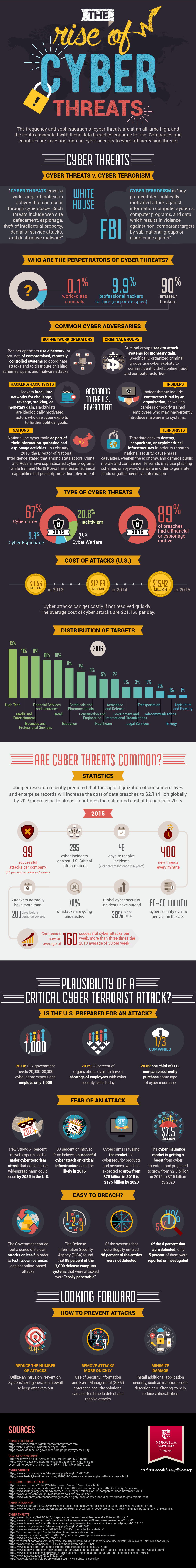 the-rise-of-cyber-terrorism