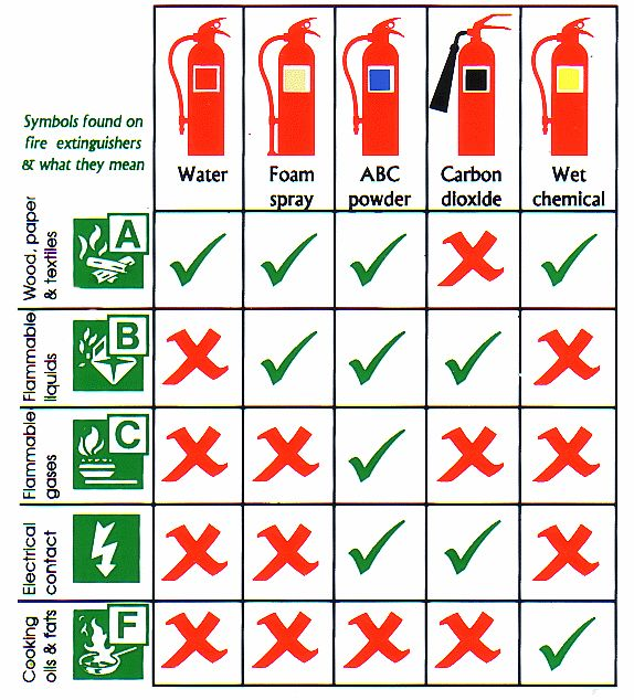 Fire extinguisher types chart