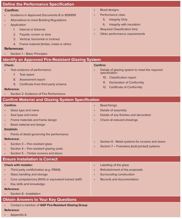 Fire-resistantGlazing-Table2-21