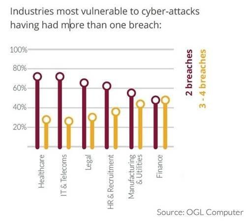 OGL-CyberAttacksChart-20