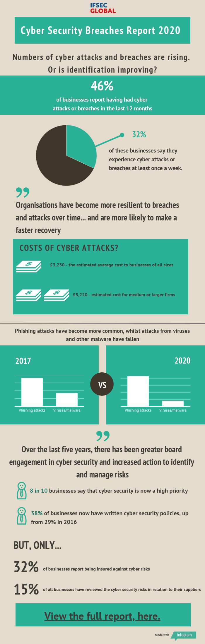 cyber-security-breaches-report-2020-Infographic
