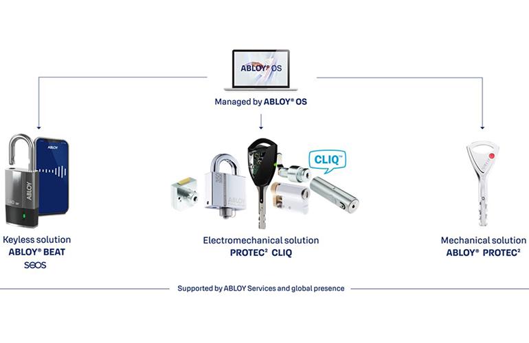 ABLOY-BEAT-OS-20