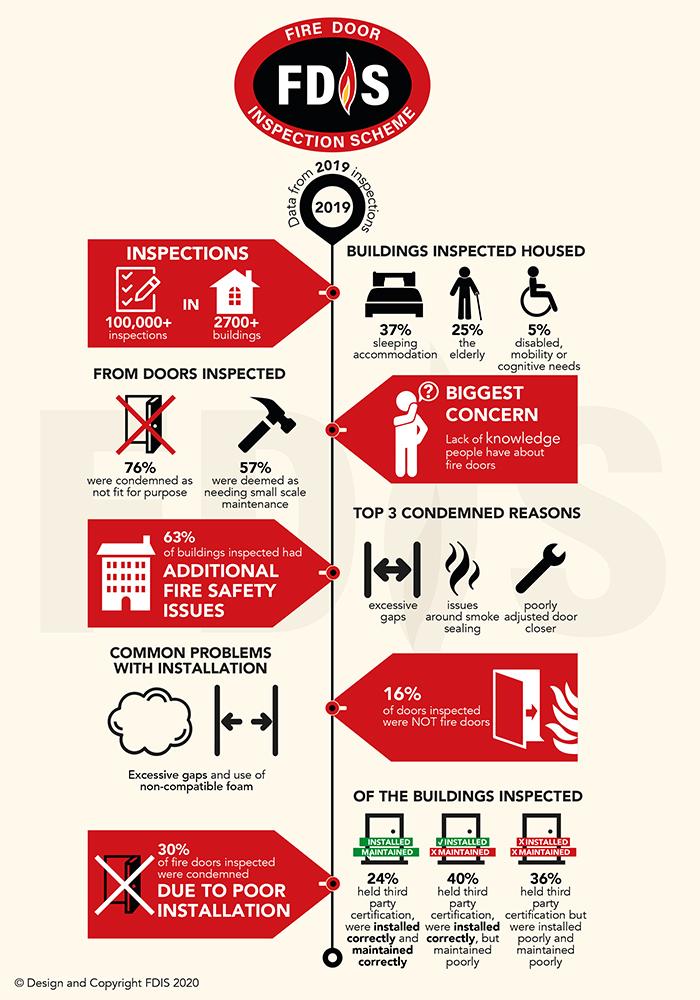 critical smoke alarm maintenance checks