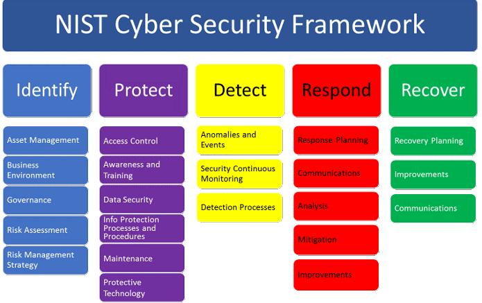 NIST-CyberSecurityFramework-20