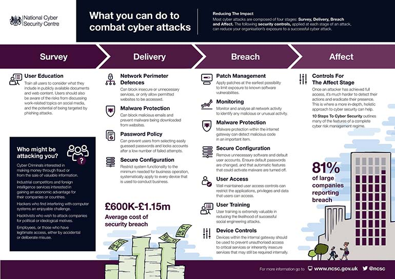 CyberSecurity-NCSC-Data-20